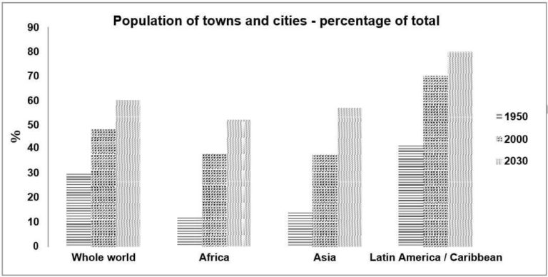 The chart below gives information about the growth of urban population in certain parts of the world including the prediction of the future.