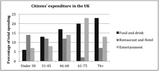 The chart below shows the expenditure on three categories among different age groups of residents in the UK in 2004.