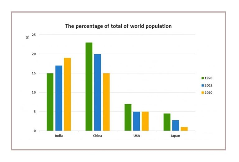 The chart below shows the percentage of whole world population in four countries from 1950 to 2000