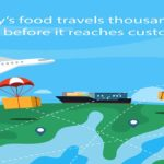 Today's food travels thousands of miles before it reaches customers