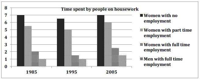 The bar chart below shows the average hours of housework done by women (unemployed, part time employed and full time employed) and full-time working men