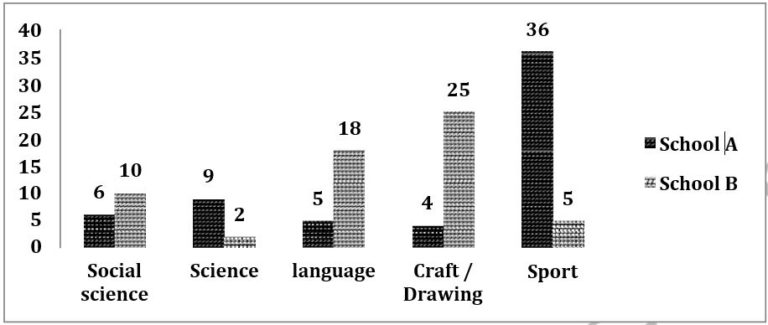 The chart below shows information about the favourite subjects of 60 students from two schools, school A and school B image