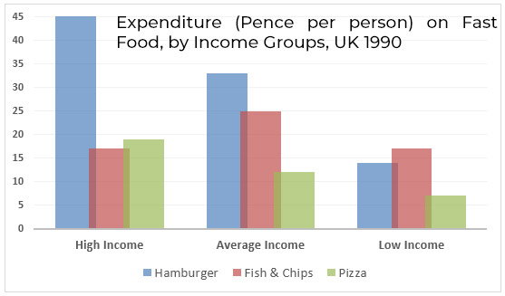 The chart below shows the amount of money per week spent on fast foods in Britain