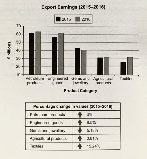 The chart below shows the value of one country's exports in various categories during 2015 and 2016. The table shows the percentage change in each category or exports in 2016 compared with 2015.