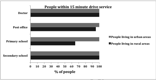 The chart shows the information relating to people within 15-minute drive service in a particular region in UK. It also compares the people living in urban areas and people living in rural areas.