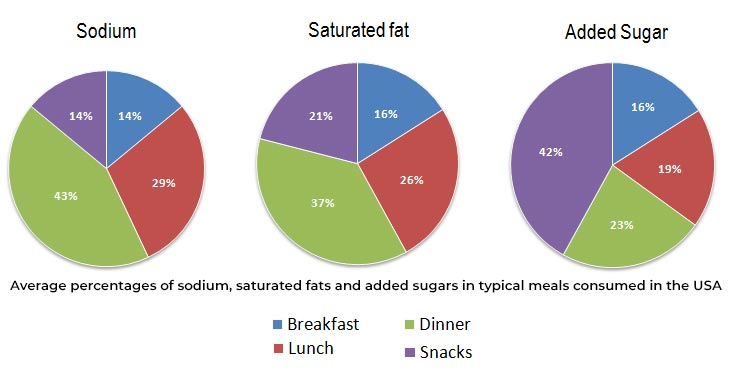 The charts below show the average percentages in typical meals of three types of nutrients, all of which may be unhealthy if eaten too much