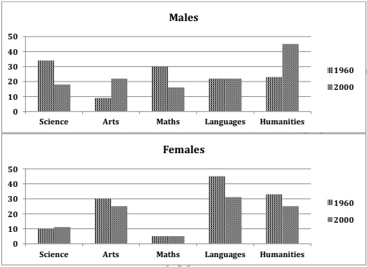 The charts below show the percentages of male and female students getting top grades in 1960 and 2000 - image