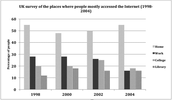 The graph below shows the changes in the places where people used to surf the Internet in the years 1998, 2000, 2002 and 2004.