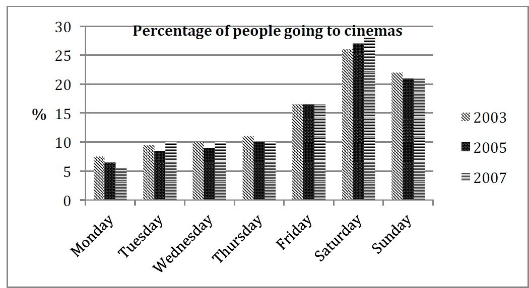 The graph below shows the cinema attendance of people on different days of the week in 2003, 2005 and 2007. Summarise the information by selecting and reporting the main features and make comparison where relevant