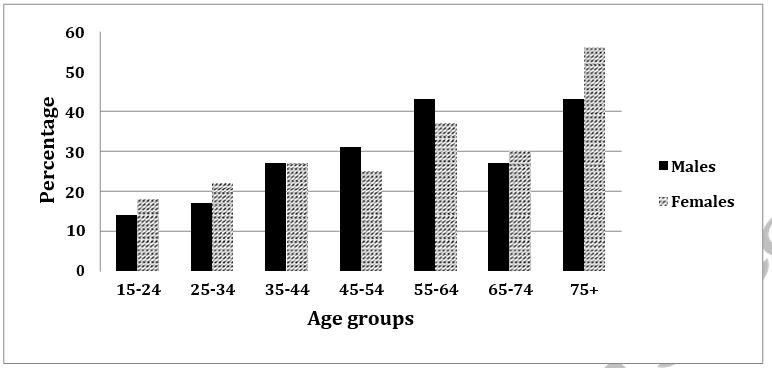 The graph below shows the percentage of adults according to age and gender who do not do any physical activity in Australia.