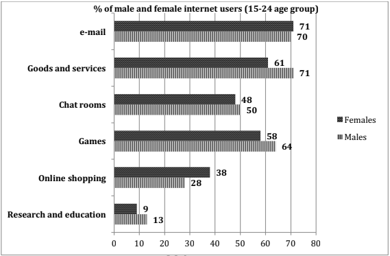 The graph below shows the way in which men and women used the Internet in Canada in 2000.