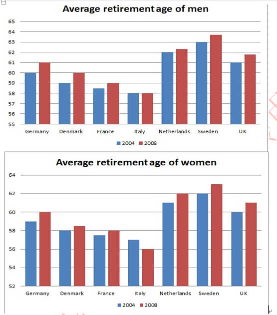 The graphs below show the average retirement age for men and women in 2004 and 2008 in six different countries.