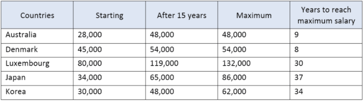 The table below shows the salaries of secondary/high school teachers in 2009