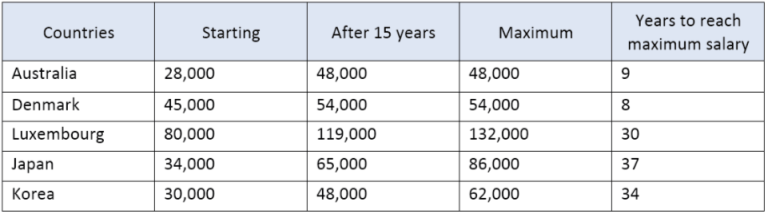 The table below shows the salaries of secondaryhigh school teachers in 2009