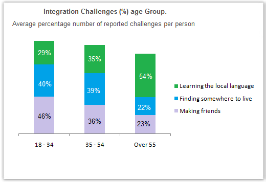 The chart below shows information about the challenges people face when they go to live in other countries