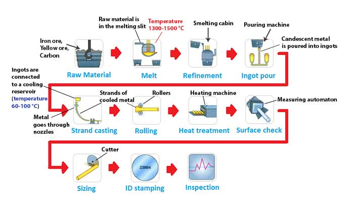 The diagram illustrates how steel rods are manufactured in the furniture industry