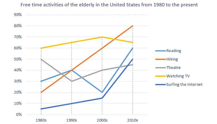 The graph below shows how elderly people in the united states spent their free time between 1980 and 2010