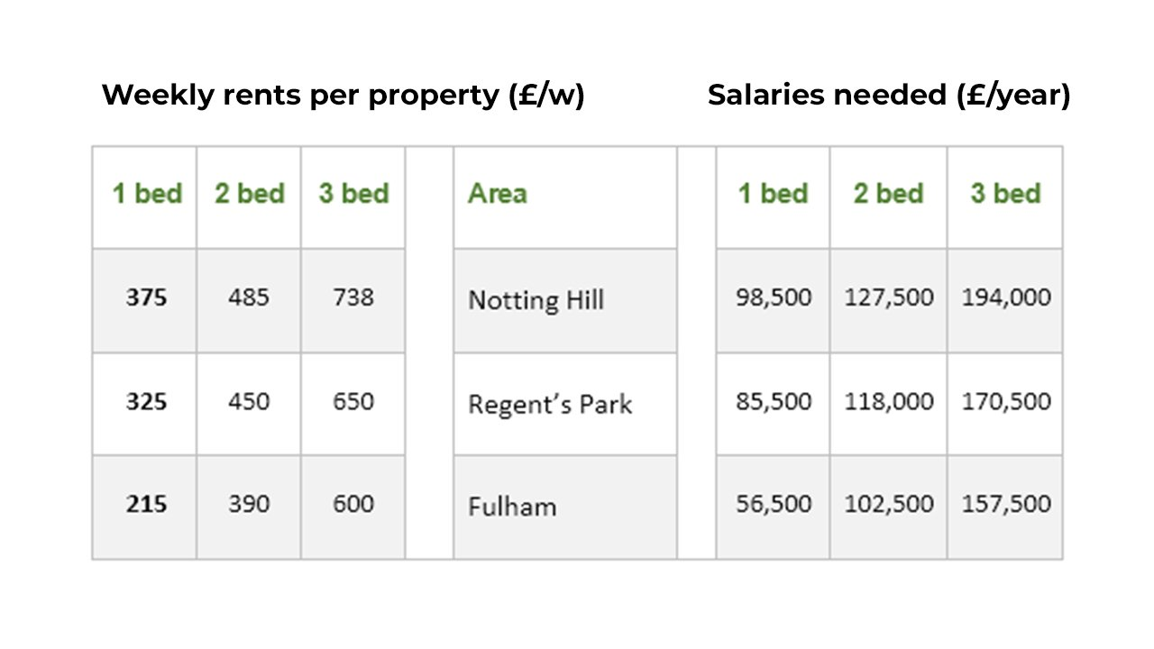 The table below provides information on rental charges and salaries in three areas of London