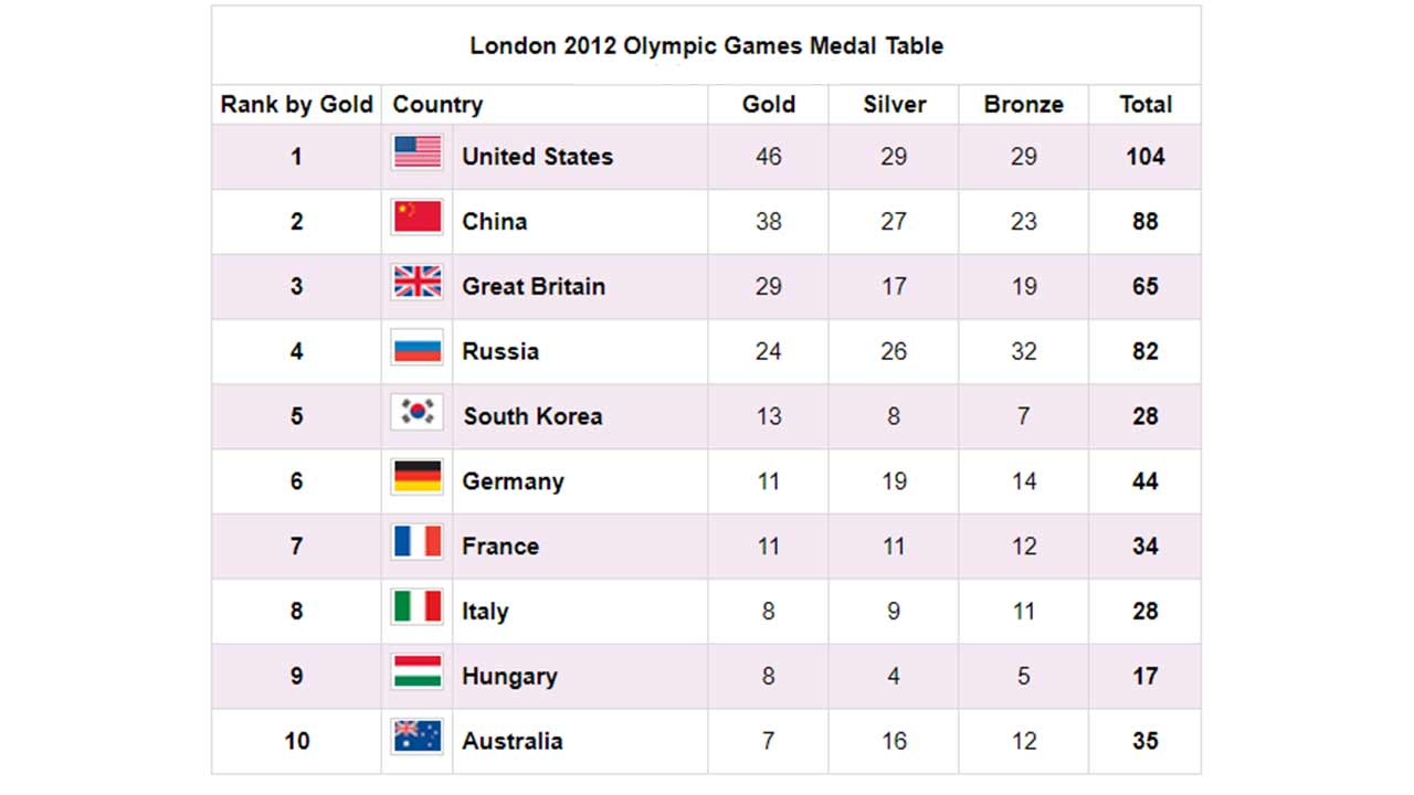 The table below shows the number of medals won by the top ten countries in the London 2012 Olympic games