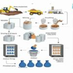The diagram below shows the process of manufacturing ceramic pots