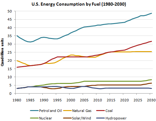 The graph below gives information from a 2008 report about consumption of energy in the USA since 1980 with projections until 2030.