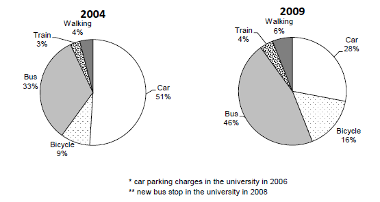 the charts below show the main methods of transportation for people travelling to one university for work or study in 2004 and 2009.