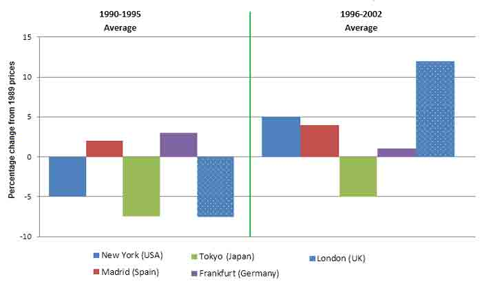 The chart below shows information about changes in average house prices in five different cities between 1990 and 2002