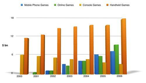 The chart below shows the global sales (in billions of dollars) of different kinds of digital games
