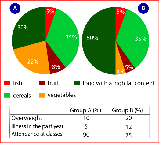The charts below give information about the diet and general health of two groups of students 1