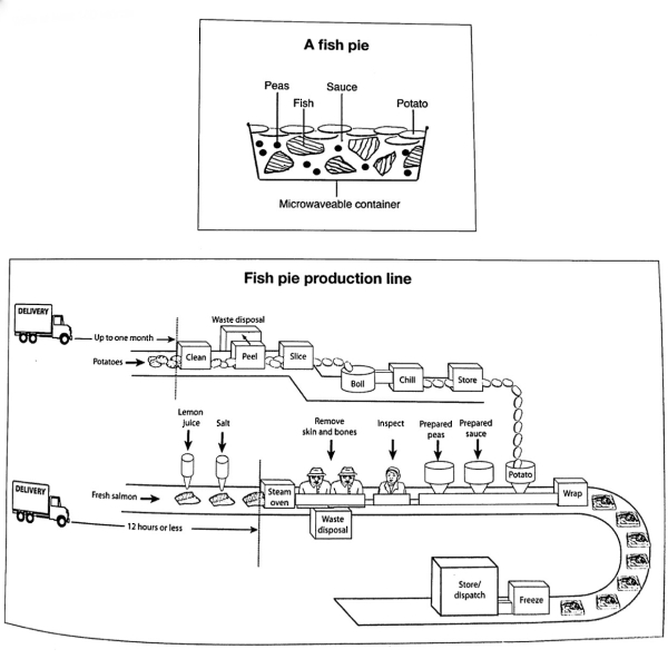 The diagrams below give information about the manufacture of frozen fish pies