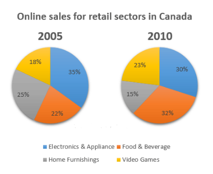 The pie chart shows the online sales for retail sectors in Canada in the year 2005 & 2010