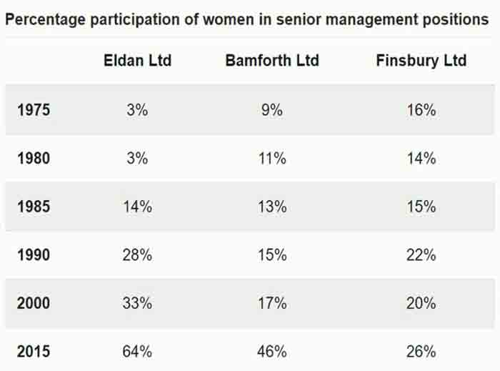 The table below shows the percentage participation of women in senior management in three companies between 1975 and 2015