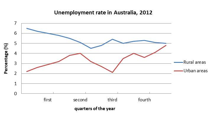 IELTS Academic Writing Task 1 The chart shows the unemployment situation in Australia in the year 2012.