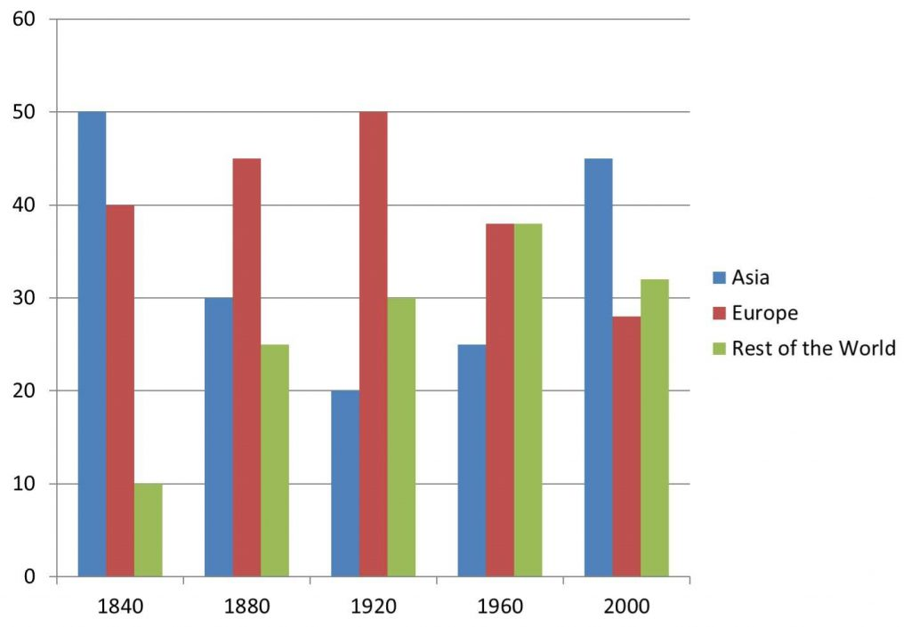 The bar graph shows the total manufacturing production in percentages Asia, Europe, and the rest of the world