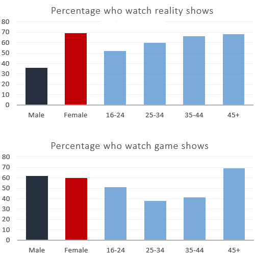 The charts give information about two genres/ categories of TV programs watched by men and women and four different age groups in Australia.