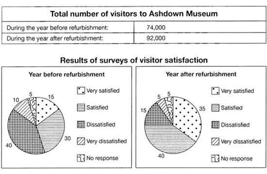 The table below shows the numbers of visitors to Ashdown Museum during the year before and the year after it was refurbished