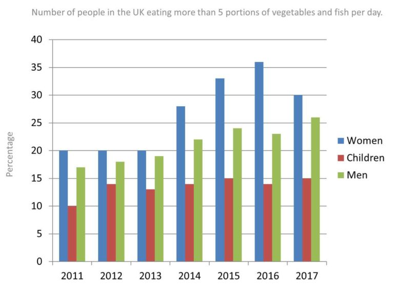 The bar chart illustrates the number of people in the UK eating more than 5 portions of vegetables and fish per day