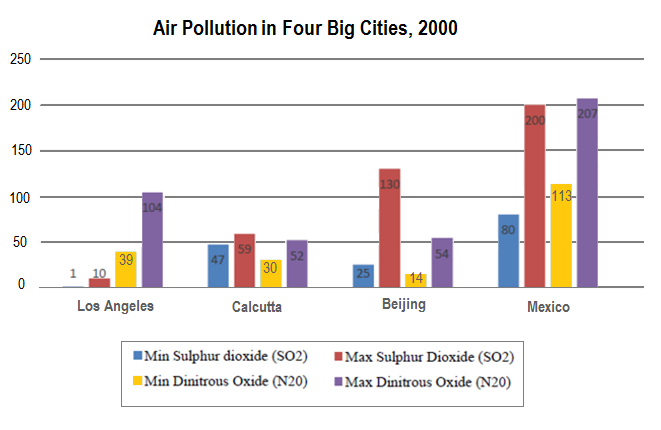 The chart below shows the average daily minimum and maximum level of two air pollutants in four big cities in 2000