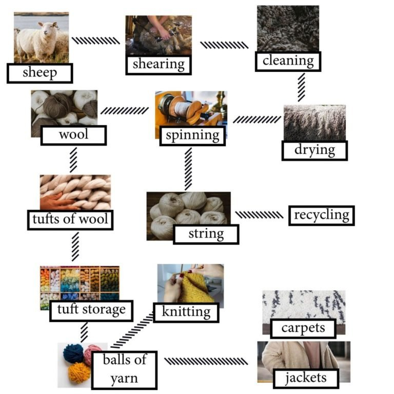 IELTS Academic Writing Task 1 the diagram details the process of making wool.